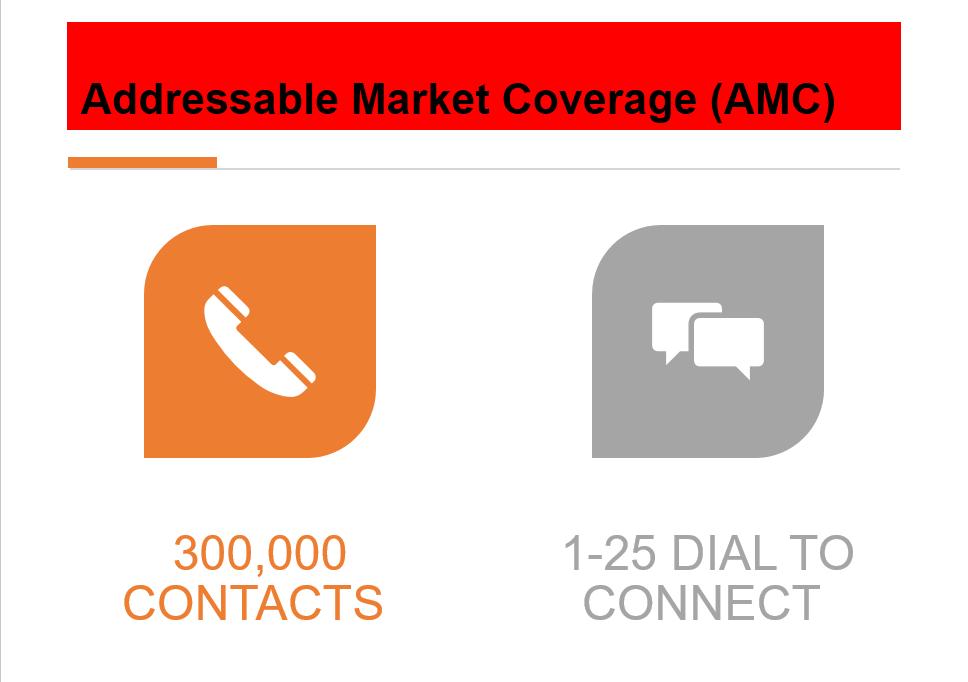 AMC Dials Connect