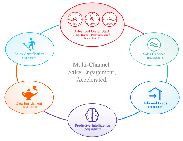 sales-engagment-platform
